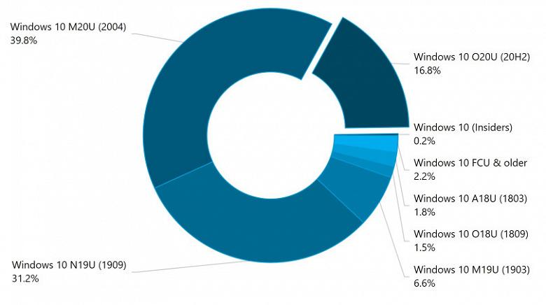 Самая свежая версия Windows 10 сбавила темп. Октябрьское обновление ОС всё ещё на третьем месте по популярности