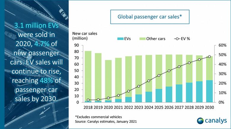 По подсчётам Canalys, мировые продажи электромобилей в 2020 году выросли на 39%