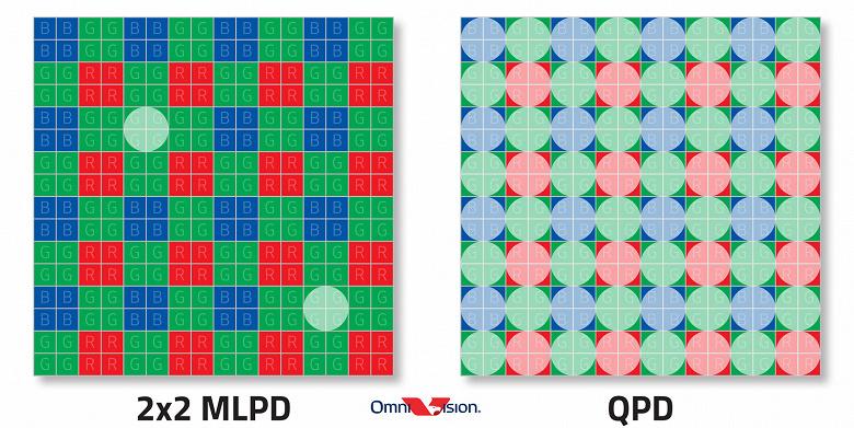 У OmniVision готов первый датчик изображения, вся площадь которого используется для фазовой фокусировки