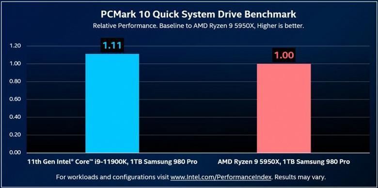 О влиянии процессора на скорость SSD: твердотельный накопитель с Core i9-11900K работает быстрее, чем с Ryzen 9 5950X