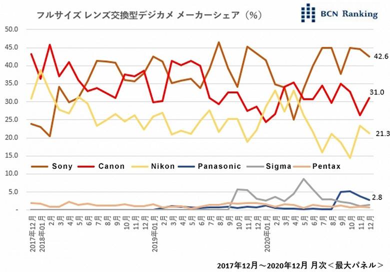 Sony занимает более 40% японского рынка полнокадровых камер со сменными объективами