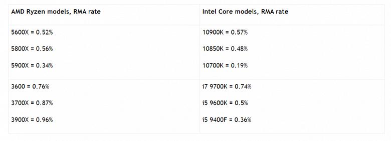 Похоже, никаких аномальных показателей брака среди процессоров Ryzen 5000 всё же нет. Статистика множества магазинов говорит именно об этом