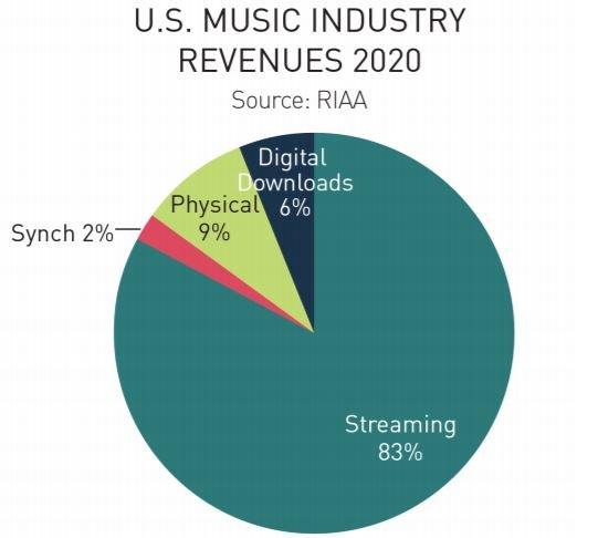 Продажи пластинок к США в прошлом году выросли на 29,2%, до 620 млн долларов