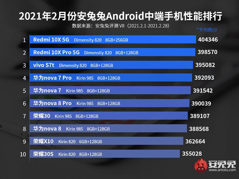 Пополнение среди самых производительных недорогих смартфонов Android: в рейтинг AnTuTu впервые попали Huawei Nova 8