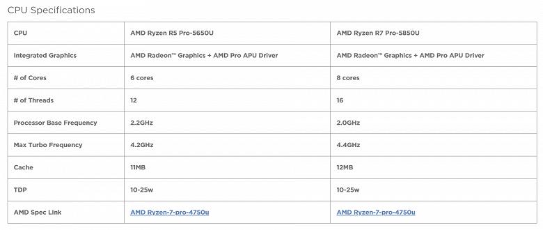 Lenovo подтверждает технические характеристики APU AMD Ryzen Pro 7 5850U и Ryzen 5 5650U