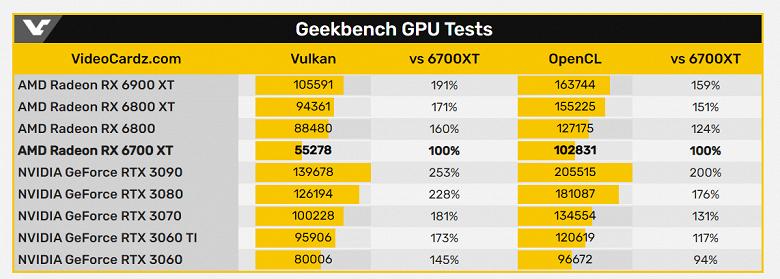 Radeon RX 6700 XT плохо показала себя в бенчмарках, но ставить на ней крест пока рано. В играх ситуация должна быть лучше
