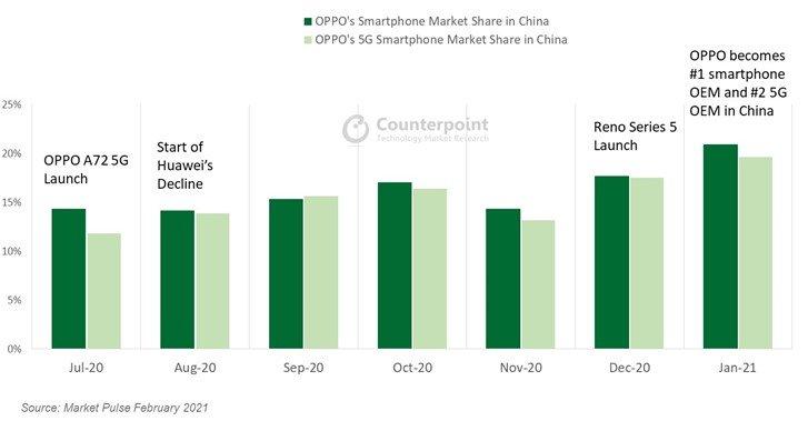 На самом крупном рынке смартфонов в мире новый лидер, и это не Xiaomi и не Huawei