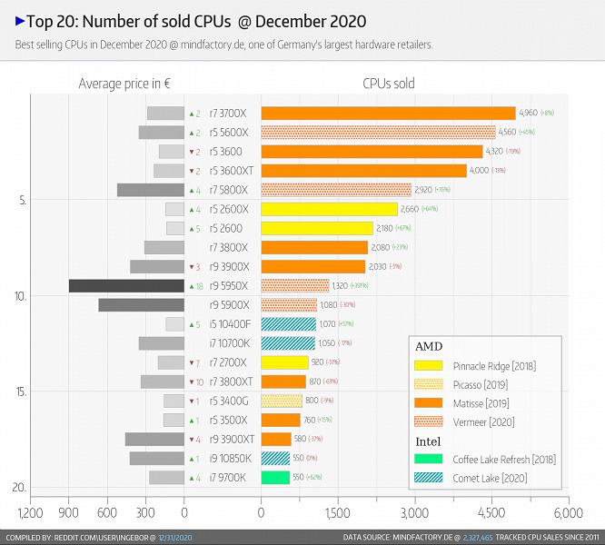 AMD Ryzen 5000 и Ryzen 3000 установили рекорд продаж в немецком магазине Mindfactory. За декабрь продано 35 000 CPU AMD против 5000 CPU Intel