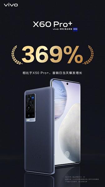 Первый смартфон с Snapdragon 888 и оптикой Zeiss сразу оказался хитом. Vivo объявила о рекордных продажах X60 Pro+