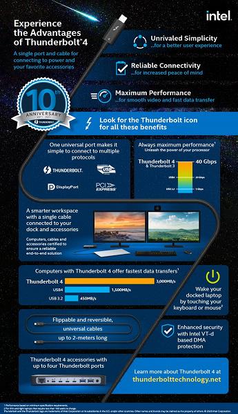 Компания Intel напомнила, что технологии Thunderbolt исполнилось десять лет