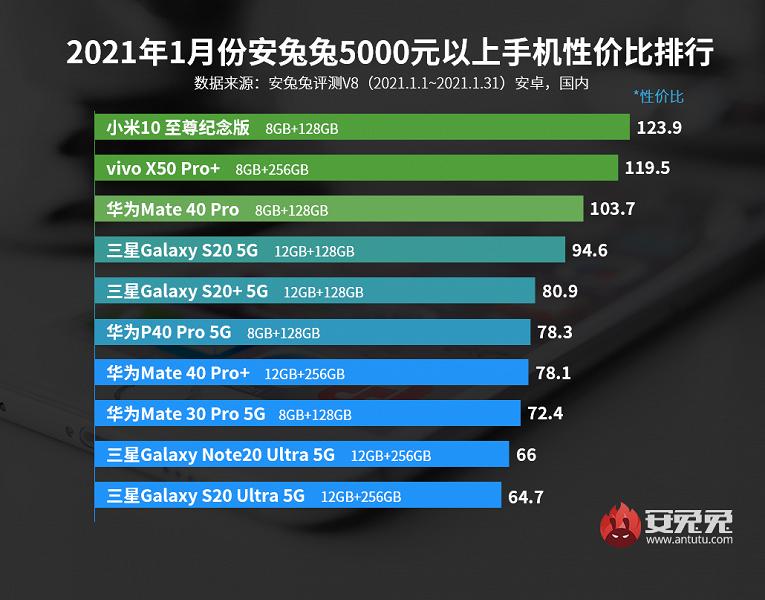 Лучшие смартфоны Android по соотношению цены и производительности. В рейтинг AnTuTu постепенно приходят новые модели