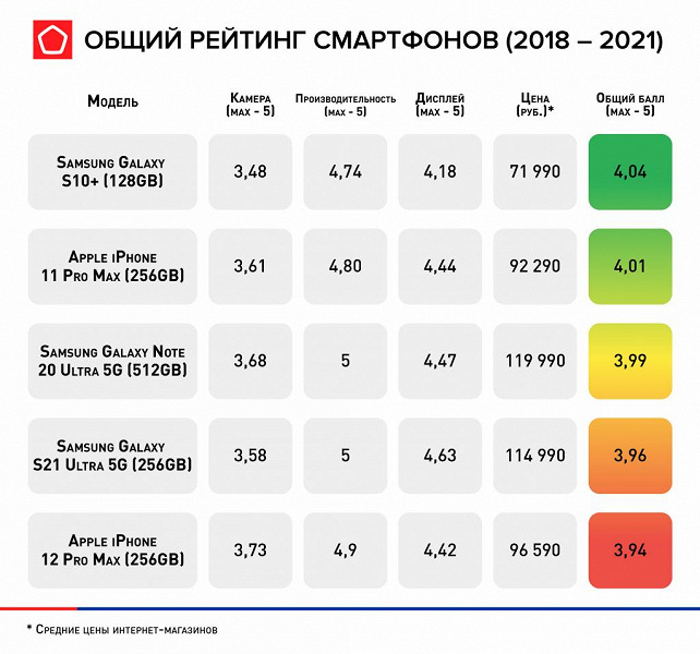 Лучшие смартфоны последних лет: рейтинг флагманов по версии Роскачества, не потерявших актуальности в 2021 году
