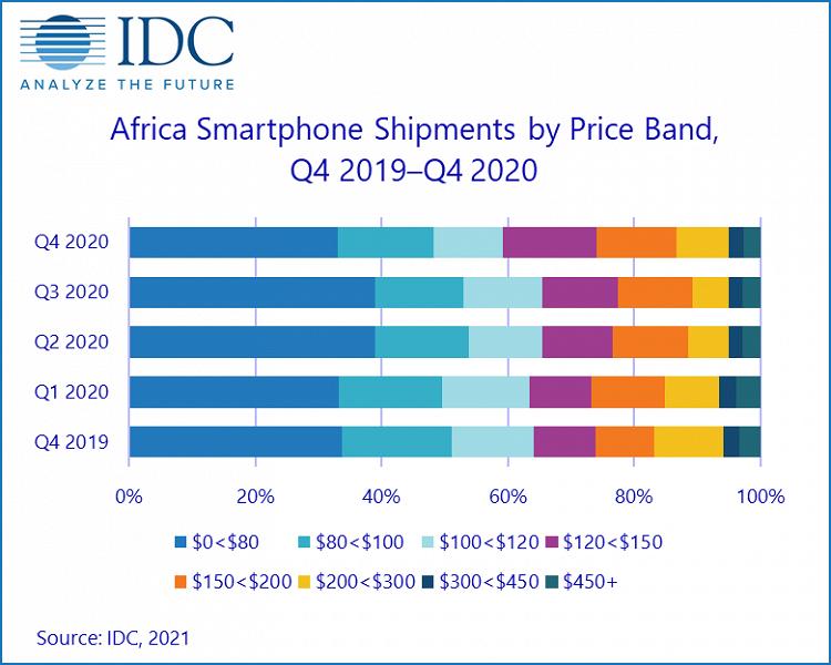Назван лидер африканского рынка смартфонов
