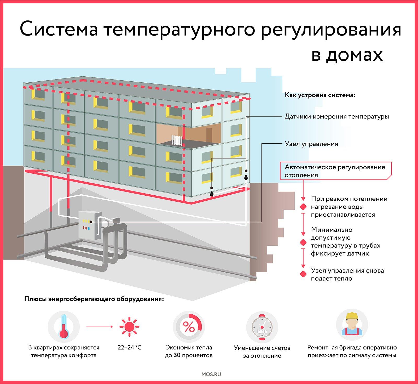 В системе отопления Москвы повысили температуру из-за похолодания