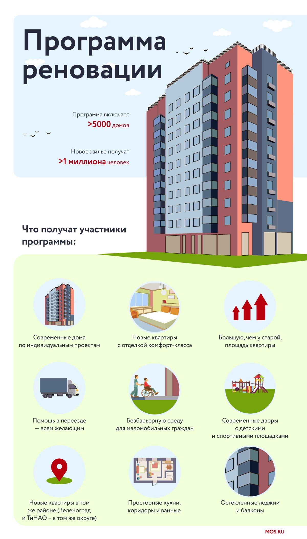 В столице построили один миллион квадратных метров жилья по программе реновации
