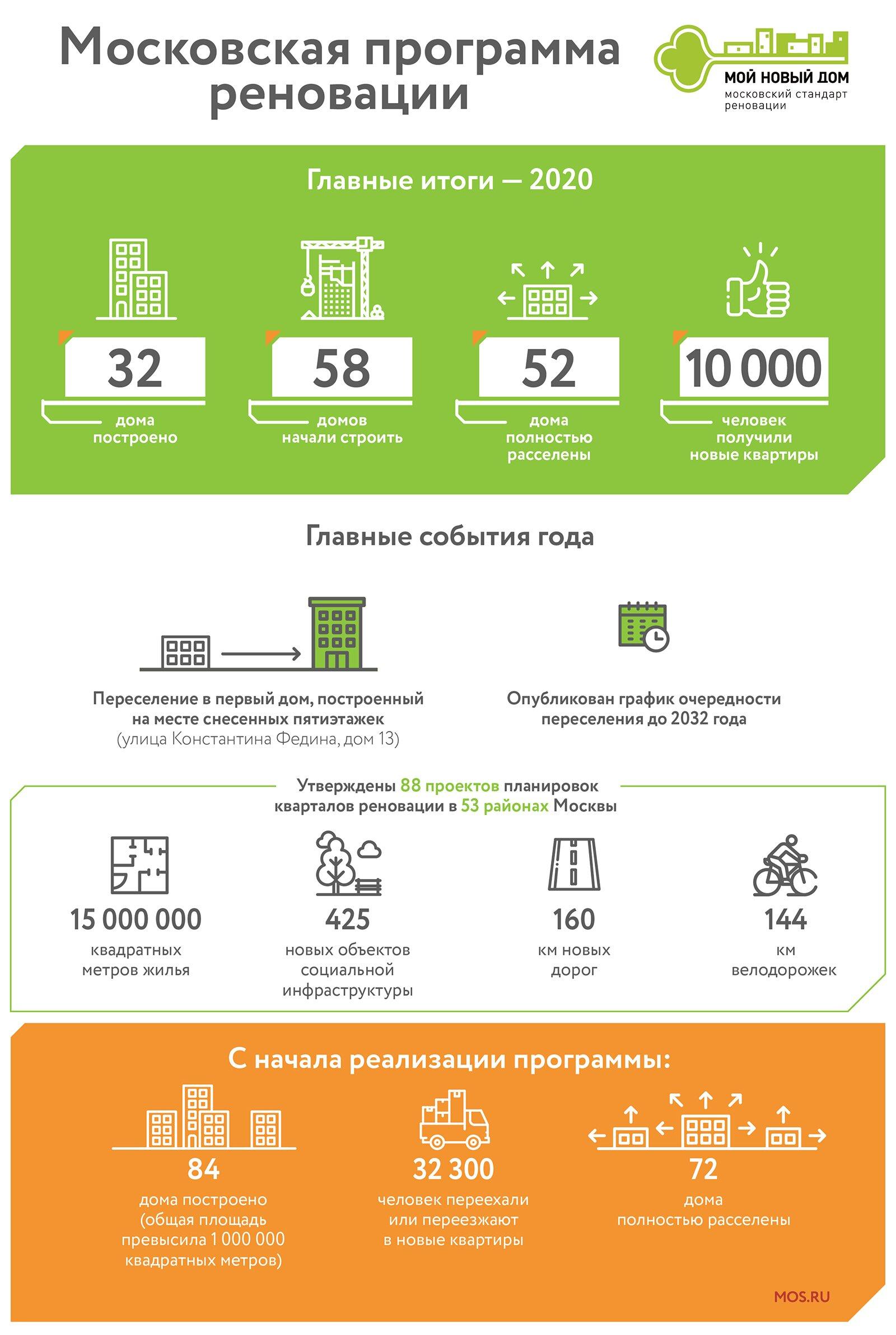 Итоги года: миллион квадратных метров и 10 тысяч новоселов по программе реновации