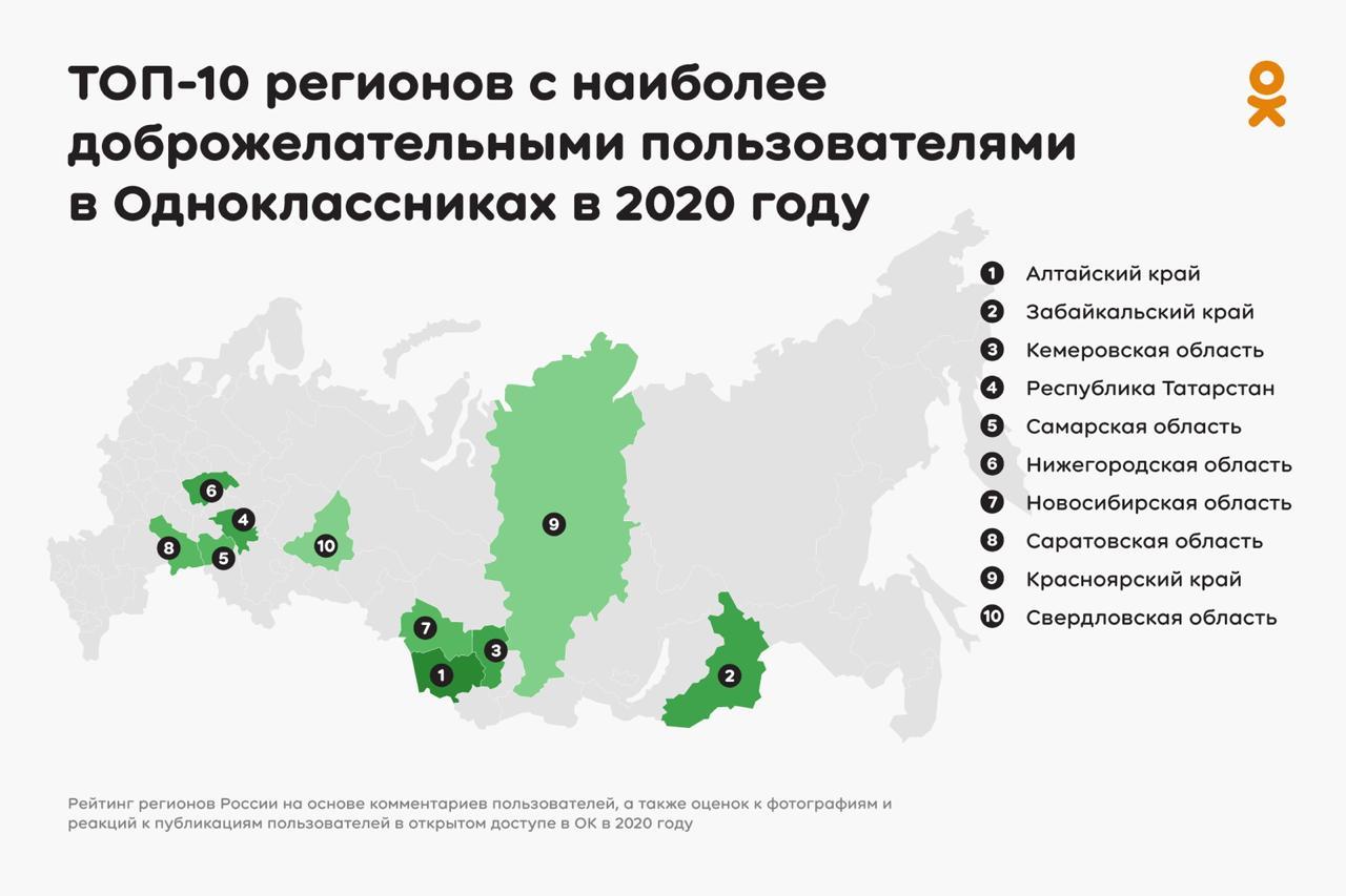 «Одноклассники» рассказали, где живет больше всего доброжелательных россиян
