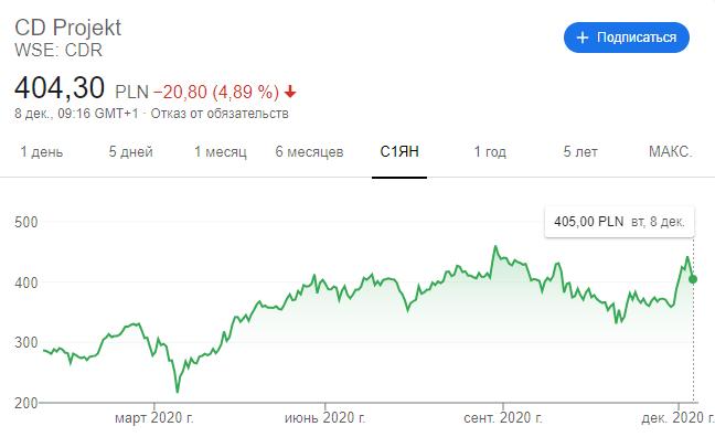 Стоимость акций CD Projekt достигла исторического максимума