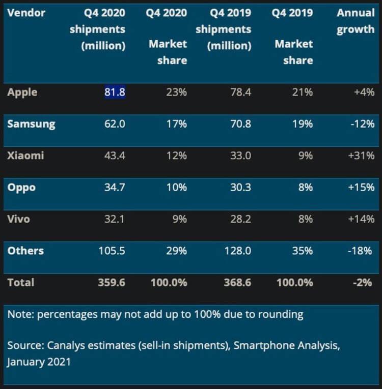 Продажи iPhone достигли максимума за всю историю Apple. Куда дальше?