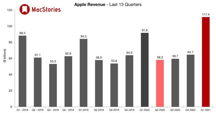 111 миллиардов долларов выручки: разбираем финансовый отчет Apple за первый квартал 2021