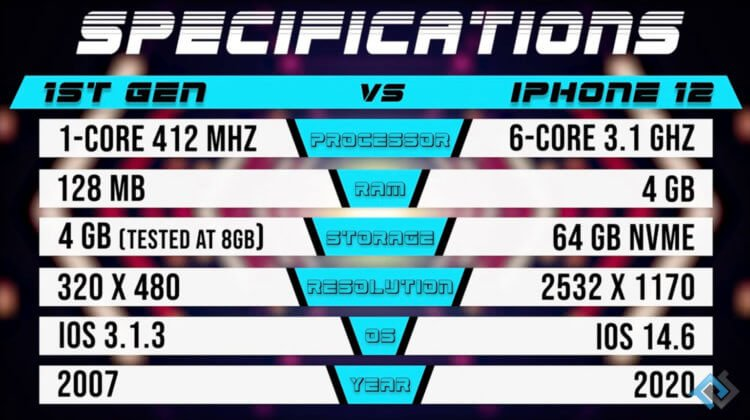 Правда ли, что iPhone 12 быстрее самого первого iPhone всего в 2 раза?