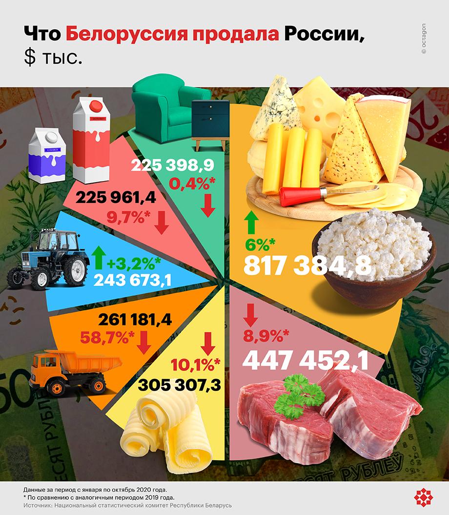 Как торговали Россия и Белоруссия в 2020 году