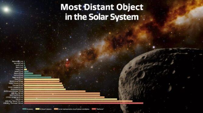 Астрономы обнаружили самый далекий объект в Солнечной системе