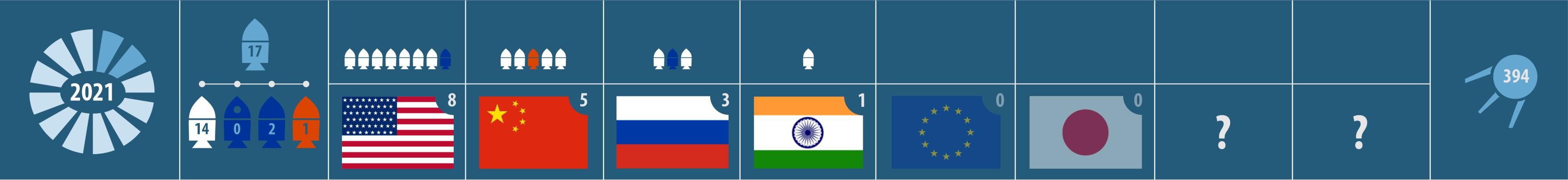 Февраль 2021. Орбитальные запуски. США, Китай, Россия, Индия