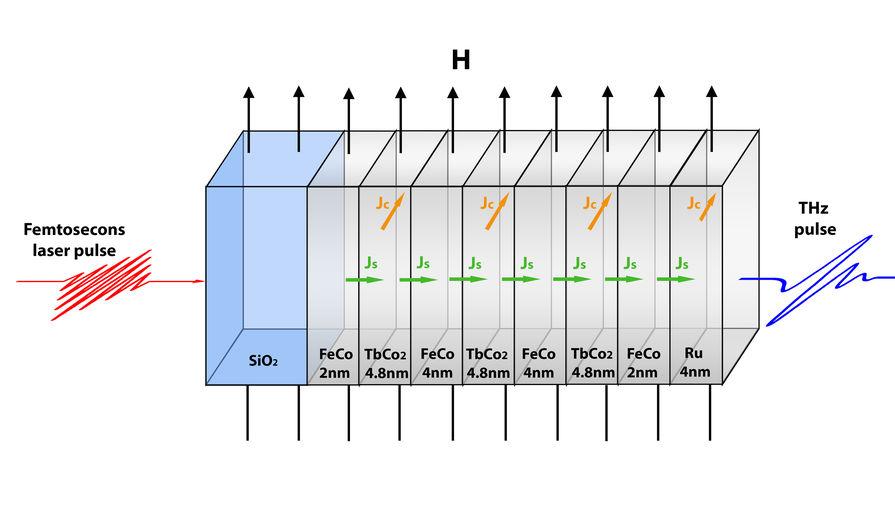 Ученые предложили эффективный способ управления параметрами терагерцового излучения