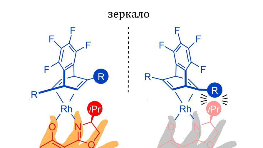 Молекула-рука поможет фармацевтам отлавливать 'злых близнецов' лекарственных препаратов