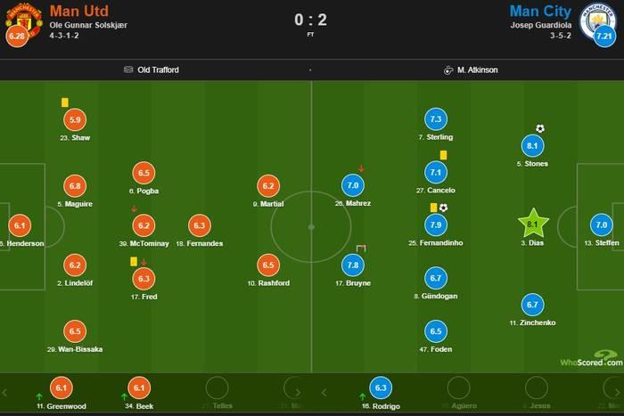 Зинченко получил низкую оценку за матч Кубка лиги против Манчестер Юнайтед
