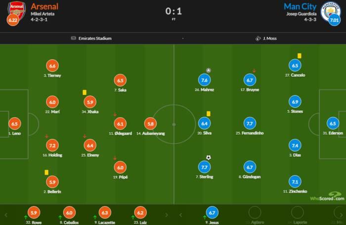 Зинченко - в пятерке лучших игроков Ман Сити по итогам матча с Арсеналом
