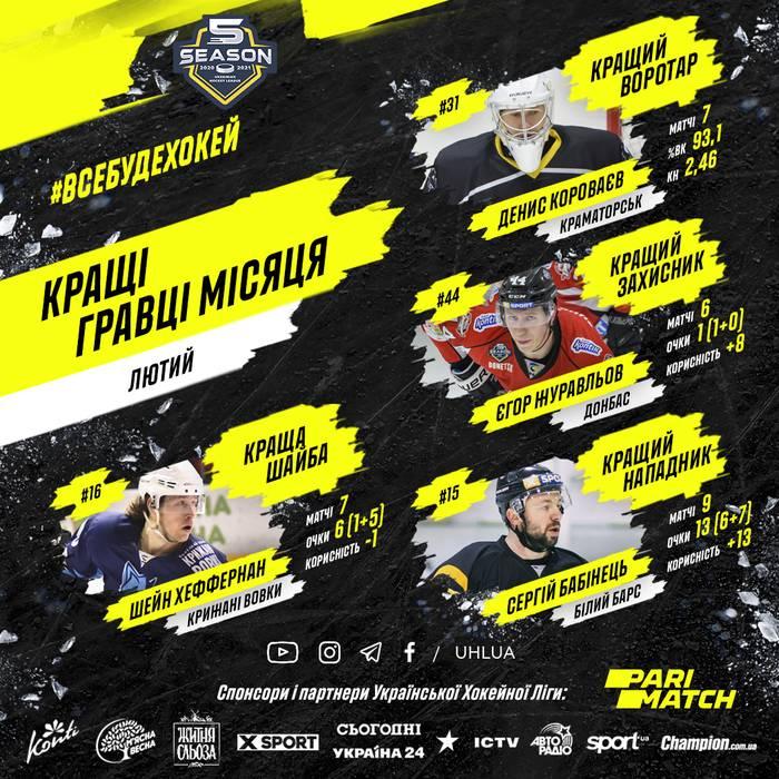 Бабинец, Журавлев и Короваев - лучшие игроки УХЛ в феврале