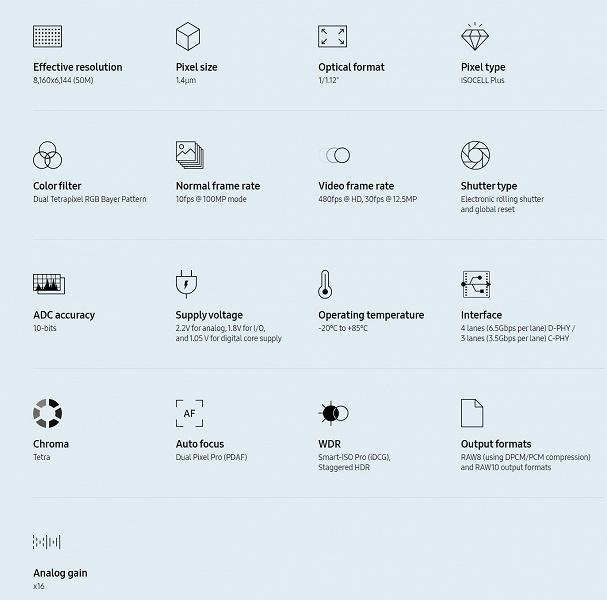 Samsung представил новый датчик изображения для флагманских смартфонов