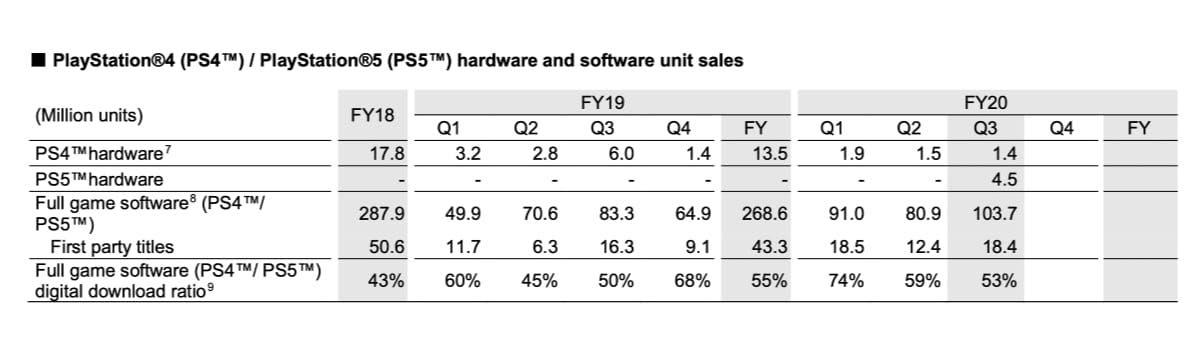 Sony продала 4,5 миллиона PlayStation 5 в прошлом году