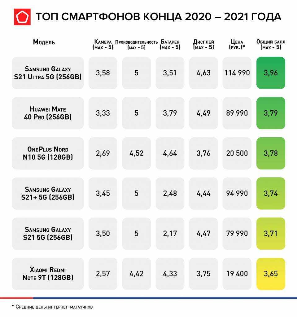 Роскачество назвало лучшие смартфоны конца 2020 – 2021 года