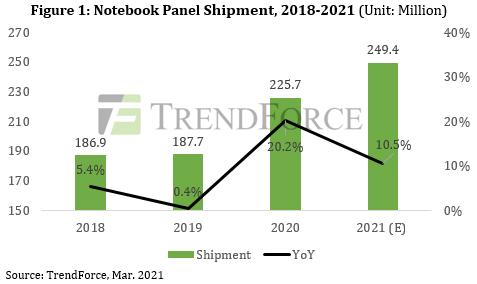 Рынок ноутбуков в 2021 показывает рекордный рост