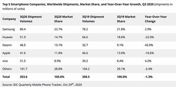 Xiaomi обошла Apple по поставкам смартфонов в мире