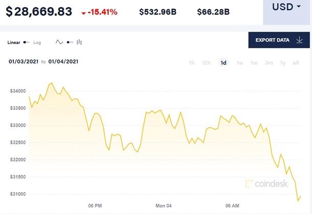 Цена биткоина обвалилась после рекордного роста