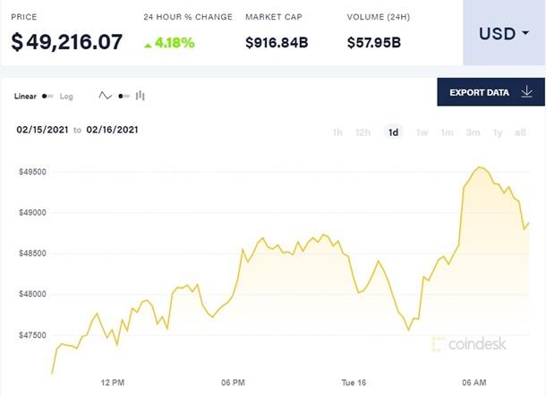Цена биткоина впервые превысила $49 тысяч