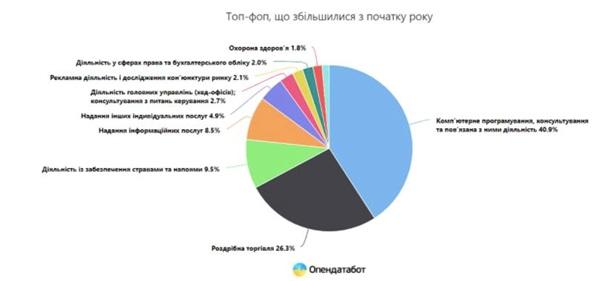 В Украине за полгода открылось в четыре раза больше ФОПов, чем закрылось