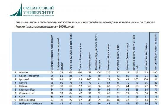 Курск в рейтинге благополучия городов