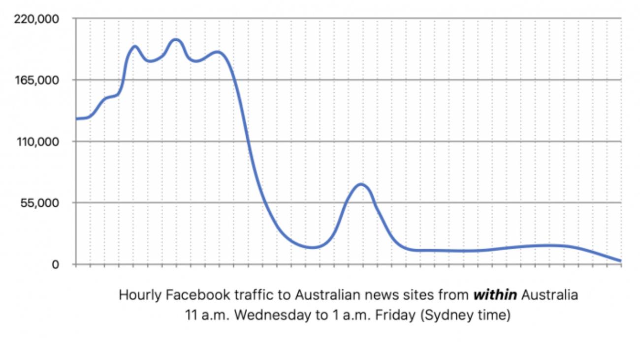 Facebook запретила делиться новостями из Австралии — местные СМИ потеряли 30% трафика из-за рубежа