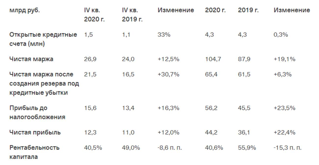 Годовой отчёт «Тинькофф»: прибыль выросла до рекордных 44,2 млрд рублей, число клиентов — 13,3 млн