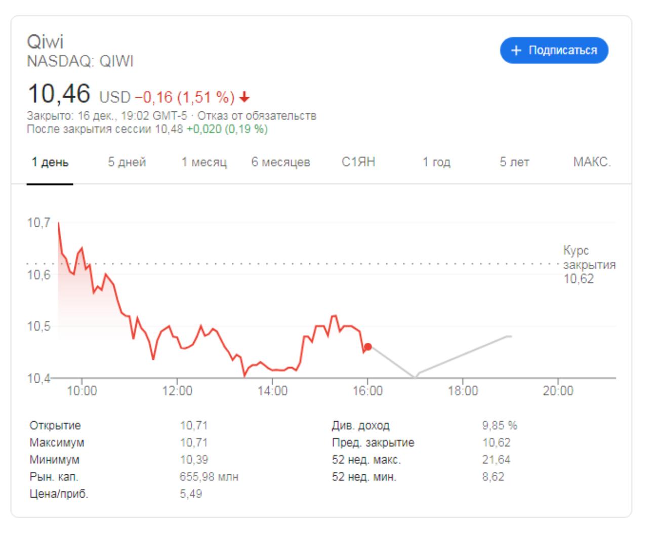 Американская юрфирма Rosen подала коллективный иск против Qiwi из-за падения акций после штрафа от ЦБ