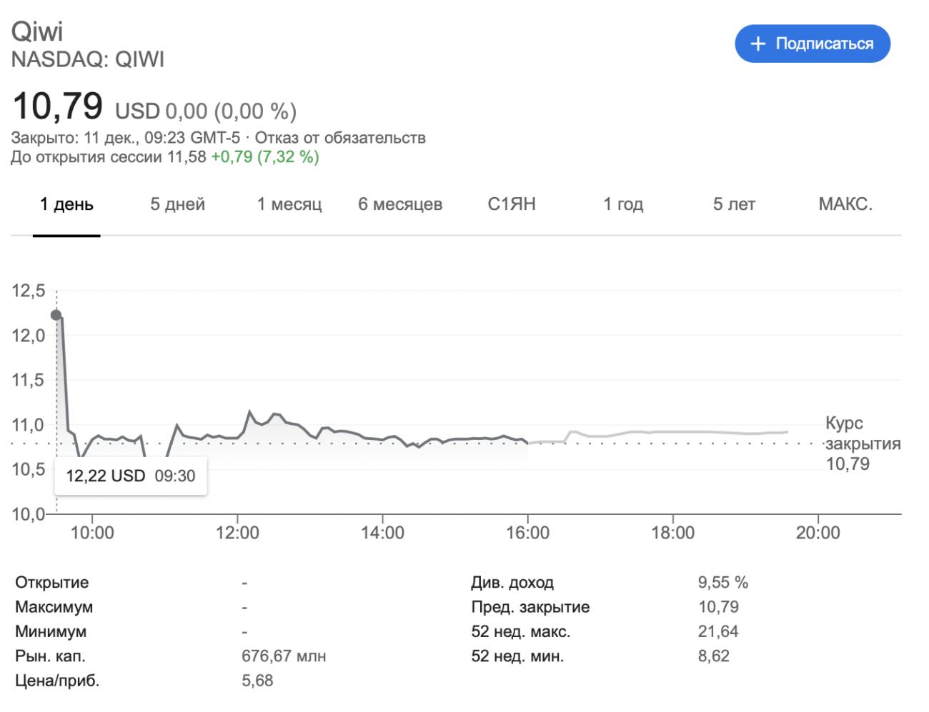 Юрфирмы начали готовить коллективные иски к Qiwi из-за падения акций компании после претензий ЦБ