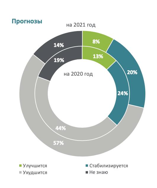 Большинство россиян хотят получить деньги в подарок на Новый год