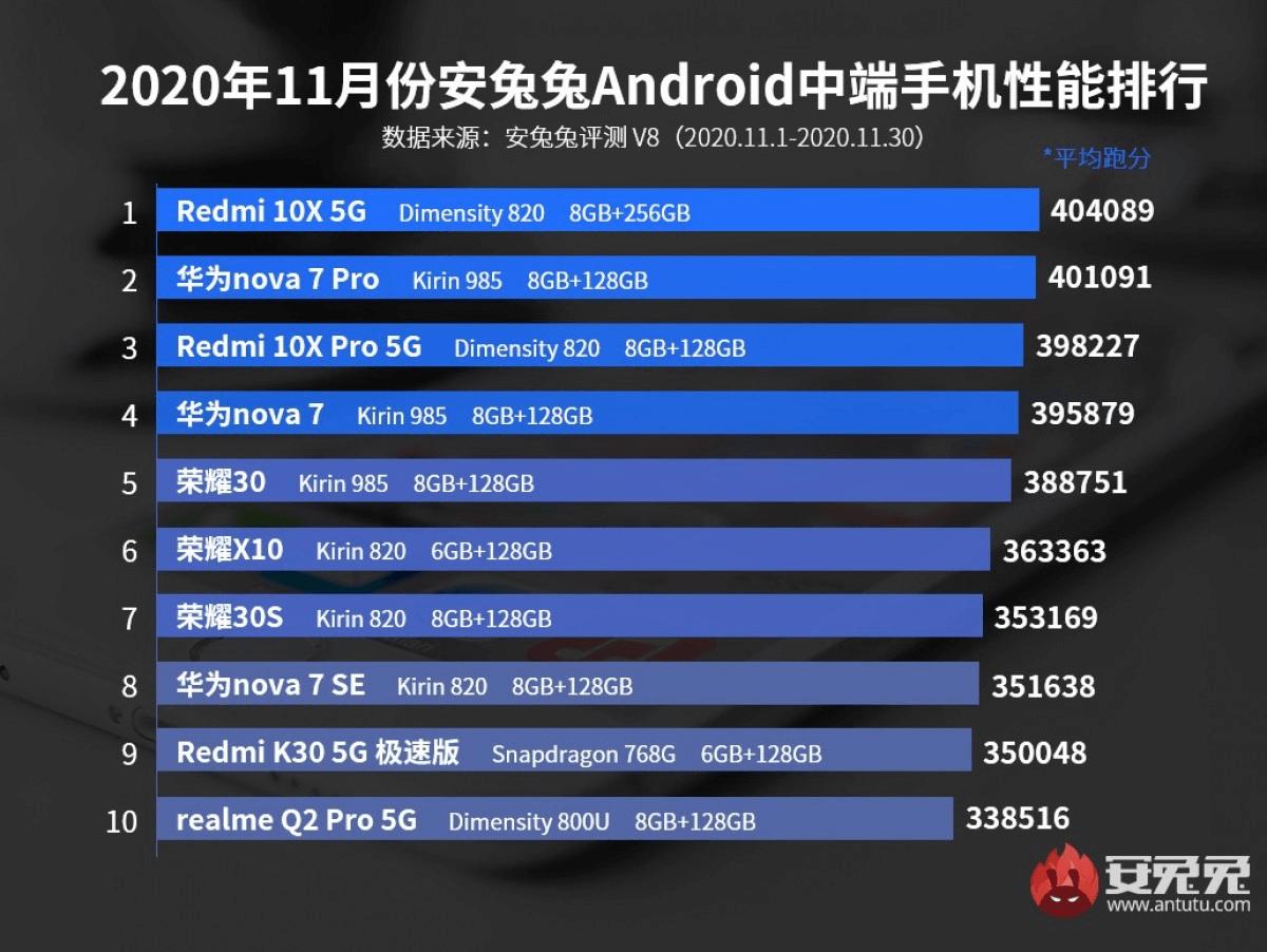 ТОП-10 самых мощных смартфонов за ноябрь 2020 года