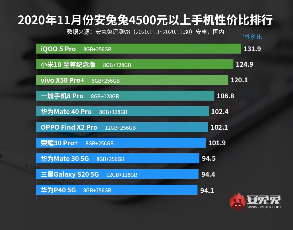 Лучшие смартфоны по соотношения цены/качество за ноябрь 2020