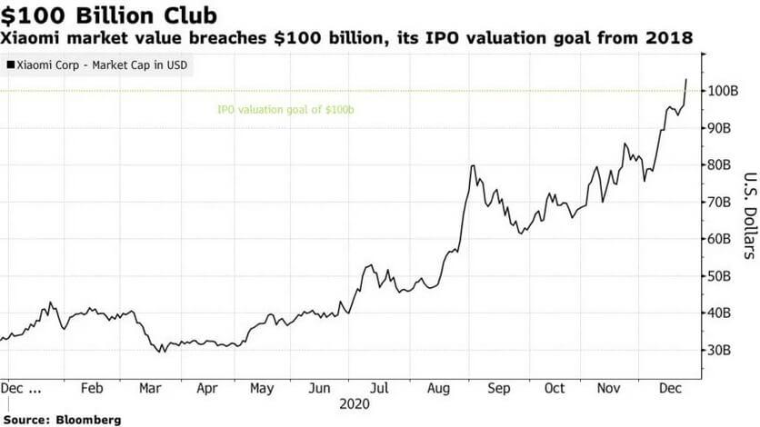 Стоимость Xiaomi достигла $100 миллиардов